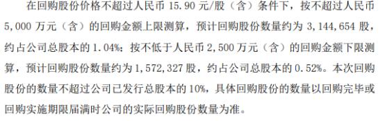 永艺股份将花不超5000万元回购公司股份 用于实施公司员工持股计划