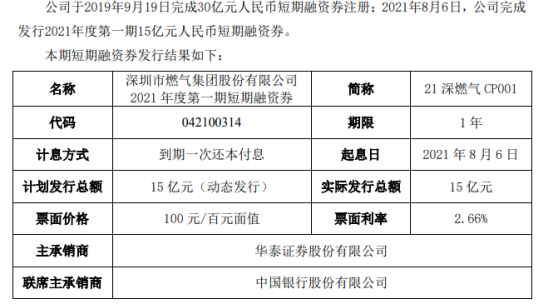 深圳燃气发行15亿短期融资券 票面利率2.66%