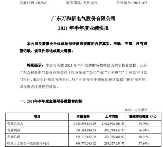万和电气2021年上半年净利4.49亿增长57.84% 出口销售业务增长