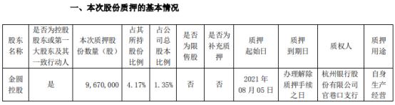 金圆股份控股股东金圆控股质押967万股 用于自身生产经营