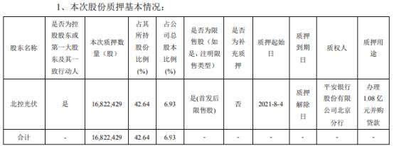 北清环能控股股东北控光伏质押1682.24万股 用于办理1.08亿元并购贷款