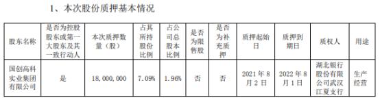 国创高新控股股东国创集团质押1800万股 用于生产经营
