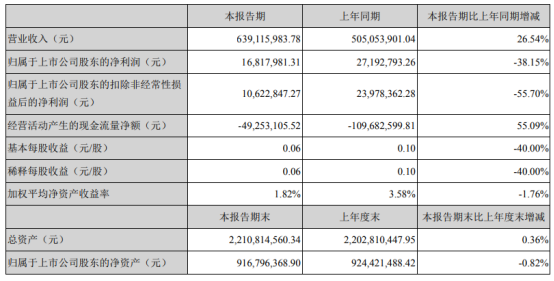 高澜股份2021年上半年净利1681.8万下滑38.15% 研发投入大幅增加