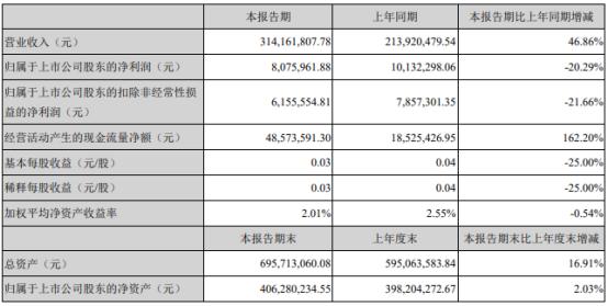 天津普林2021年上半年净利807.6万下滑20.29% 管理费用增长