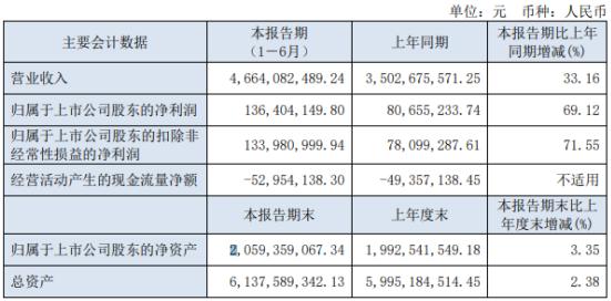 人民同泰2021年上半年净利1.36亿增长69.12% 整体毛利额增加