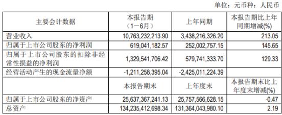 城建发展2021年上半年净利6.19亿增长145.65% 项目结转增加
