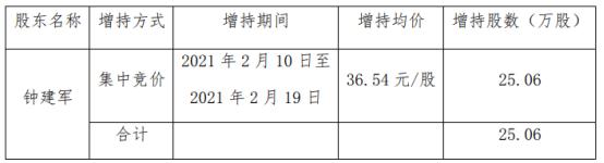 康弘药业股东钟建军增持25.06万股 耗资915.69万 一季度公司净利2.34亿