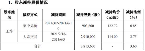 帝尔激光股东王烨减持381.36万股 套现4.43亿 一季度公司净利7358.49万