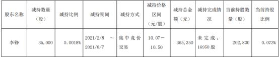 中衡设计股东李铮减持3.5万股 套现36.54万 一季度公司净利1858.59万
