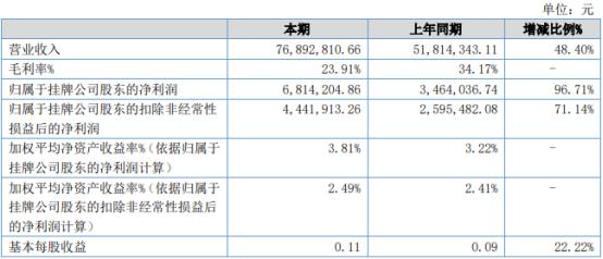 石金科技2021年上半年净利681.42万增长96.71% 产品市场增加