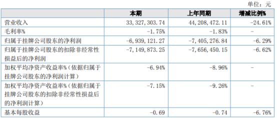 宏兴股份2021年上半年亏损693.91万同比亏损减少 处置子公司产生投资收益