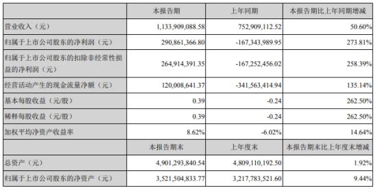 盛新锂能2021年上半年净利2.91亿同比扭亏为盈 锂盐产品销量增加
