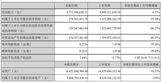 圣农发展2021年上半年净利2.75亿下滑79.38% 研发投入增加