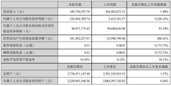 柘中股份2021年上半年净利2.25亿增长9226.15% 本期银行外币汇兑损益减少
