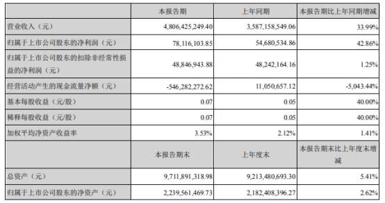 奥马电器2021年上半年净利7811.61万增长42.86% 冰箱出口收入增加