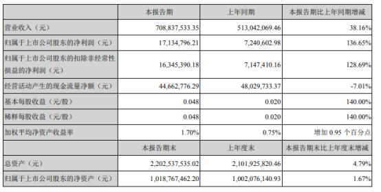 大通燃气2021年上半年净利1713.48万增长136.65% 主业气费收入和安装收入均大幅增长