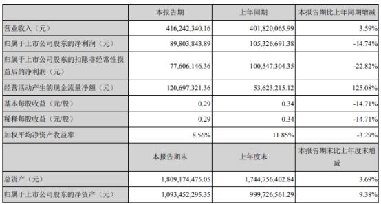 阳普医疗2021年上半年净利8980.38万下滑14.74% 管理费用增加
