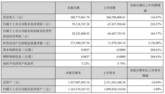 东方锆业2021年上半年净利5911.87万同比扭亏为盈 产品销量增加