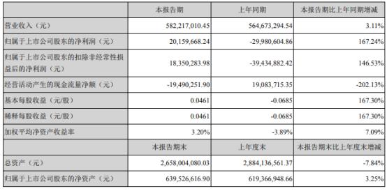 依米康2021年上半年净利2015.97万 同比扭亏为盈