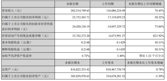 民德电子2021年上半年净利2573.36万增长50.32% 报告期纳入广微集成公司收入