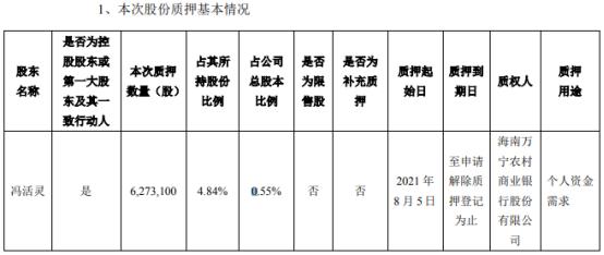 海南瑞泽实际控制人冯活灵质押627.31万股 用于个人资金需求