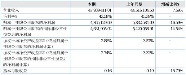 欧美克2021年半年度净利486.51万元 同比净利减少16.59%