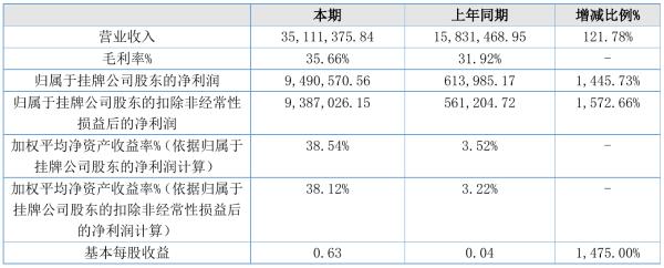 翔云智能2021年半年度净利949.06万元 同比净利增加1,445.73%