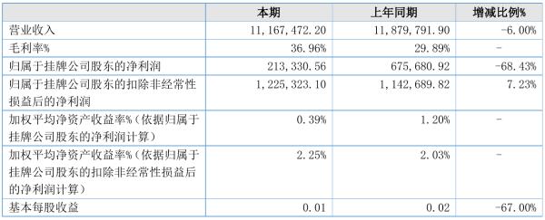远东科技2021年半年度净利21.33万元 同比净利减少68.43%