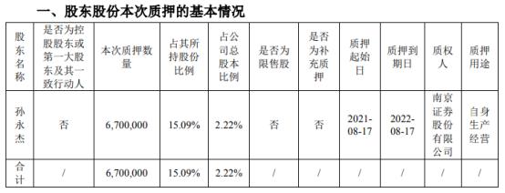聚灿光电股东孙永杰质押670万股 用于自身生产经营