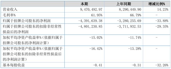北裕仪器2021年半年度亏损439.16万元 同比亏损增加33.88%