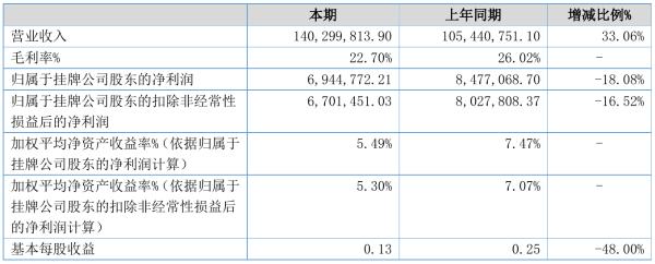 津裕电业2021年半年度净利694.48万元 同比净利减少18.08%