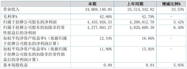 百丞税务2021年半年度净利443.59万元 同比净利增加5.42%