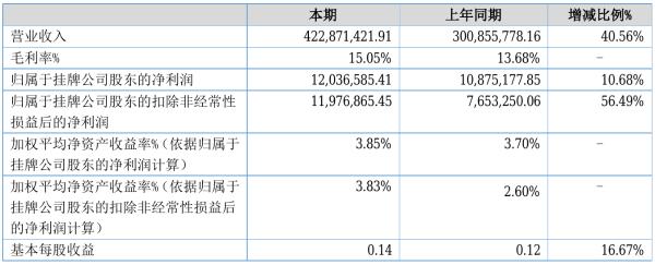雄狮装饰2021年半年度净利1203.66万元 同比净利增加10.68%