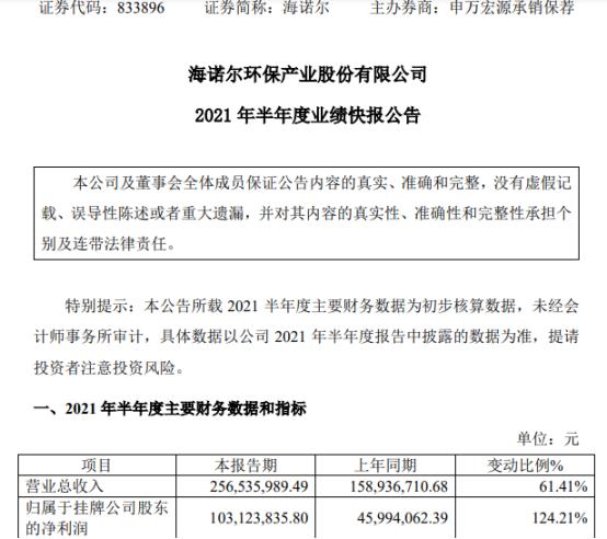 海诺尔2021年上半年净利1.03亿增长124.21% 资产规模扩大