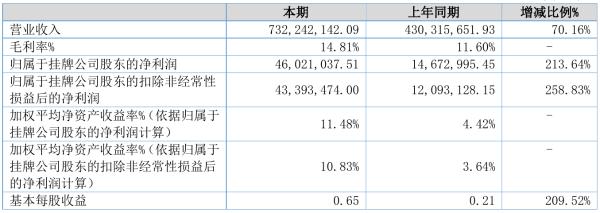 拾比佰2021年半年度净利4602.1万元 同比净利增加213.64%