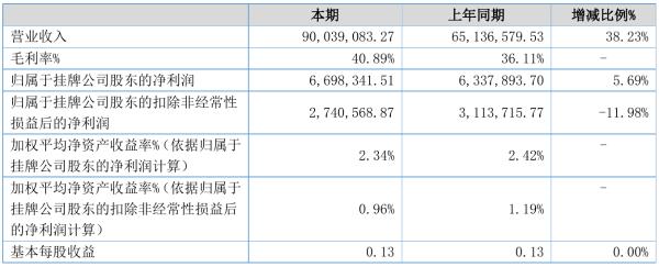 科达自控2021年半年度净利669.83万元 同比净利增加5.69%