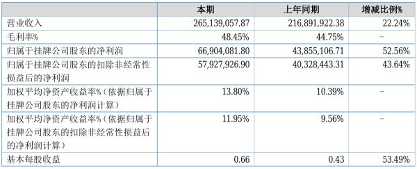 用友汽车2021年半年度净利6690.41万元 同比净利增加52.56%