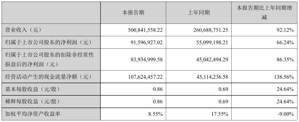 亿田智能2021年半年度净利9159.69万元 同比净利增加66.24%