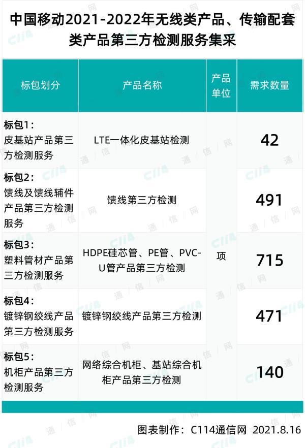 中国移动无线类、传输配套类产品第三方检测服务采购:总检测规模1859次