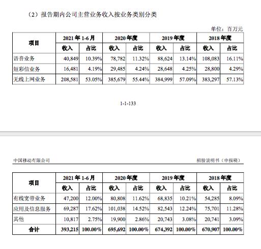 中国移动短信年赚近300亿 宽带收入逐年上涨