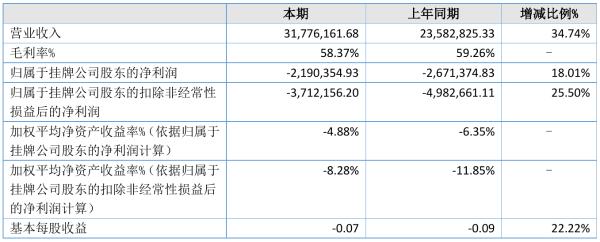 爱夫卡2021年半年度亏损219.04万元 同比亏损减少18.01%