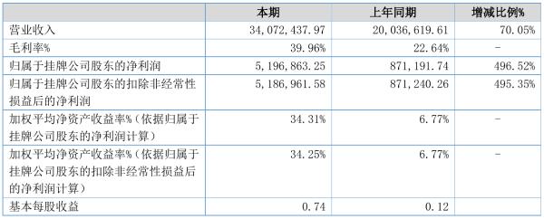联合信息2021年半年度净利519.69万元 同比净利增加496.52%