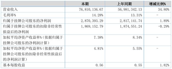 广通股份2021年半年度净利287.04万元 同比净利增加1.89%