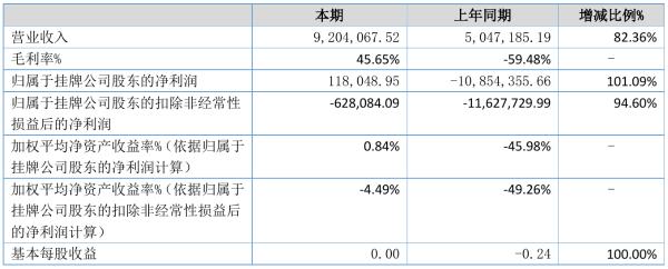 小鱼股份2021年半年度净利11.8万元 同比扭亏为盈
