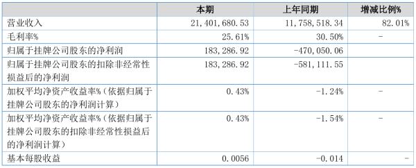 霏洋环保2021年半年度净利18.33万元 同比扭亏为盈
