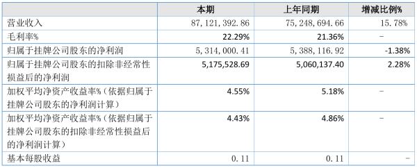朔翔科技2021年半年度净利531.4万元 同比净利减少1.38%