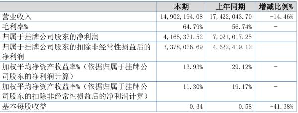 泰缘生物2021年半年度净利416.54万元 同比减少