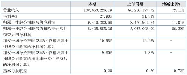 光华伟业2021年半年度净利941.03万元 同比净利增加11.01%