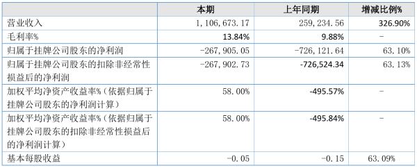ST壹号宝2021年半年度亏损26.79万元 同比亏损减少63.10%