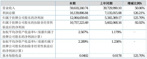 福能期货2021年半年度净利1206.47万元 同比净利增加125.70%
